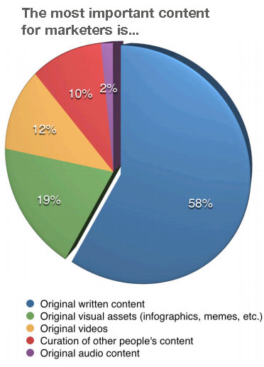 Creating content and sharing content