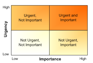 urgency vs importance matrix - email productivity for business