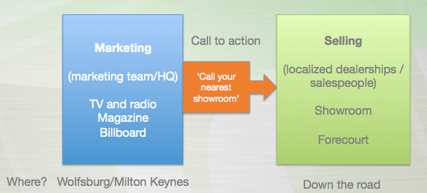 Traditional marketing and sales process