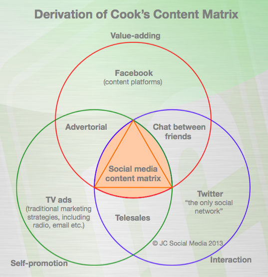 Cook's content matrix derivation