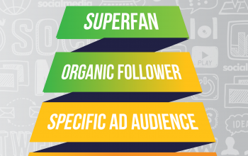 The six types of Facebook fan and why they matter
