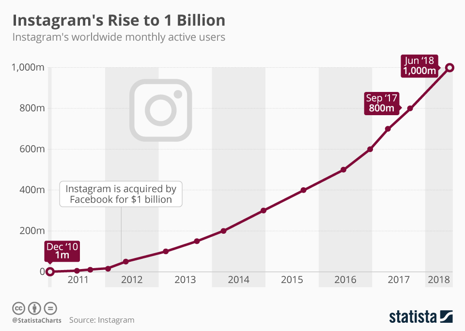 Graph showing Instagram's monthly active users