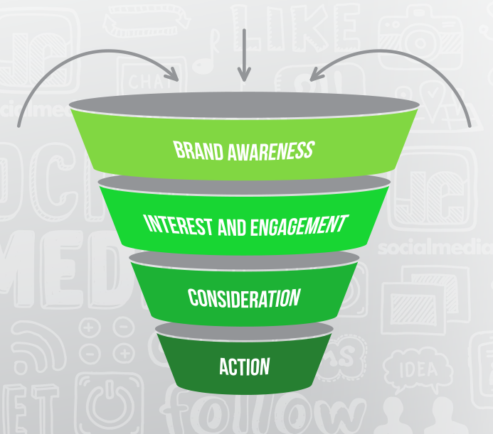 Four stages of the social media marketing funnel