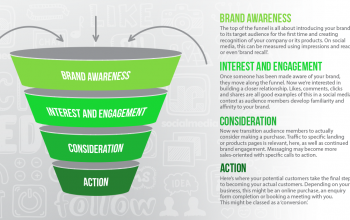 The social media marketing funnel – advanced social strategies