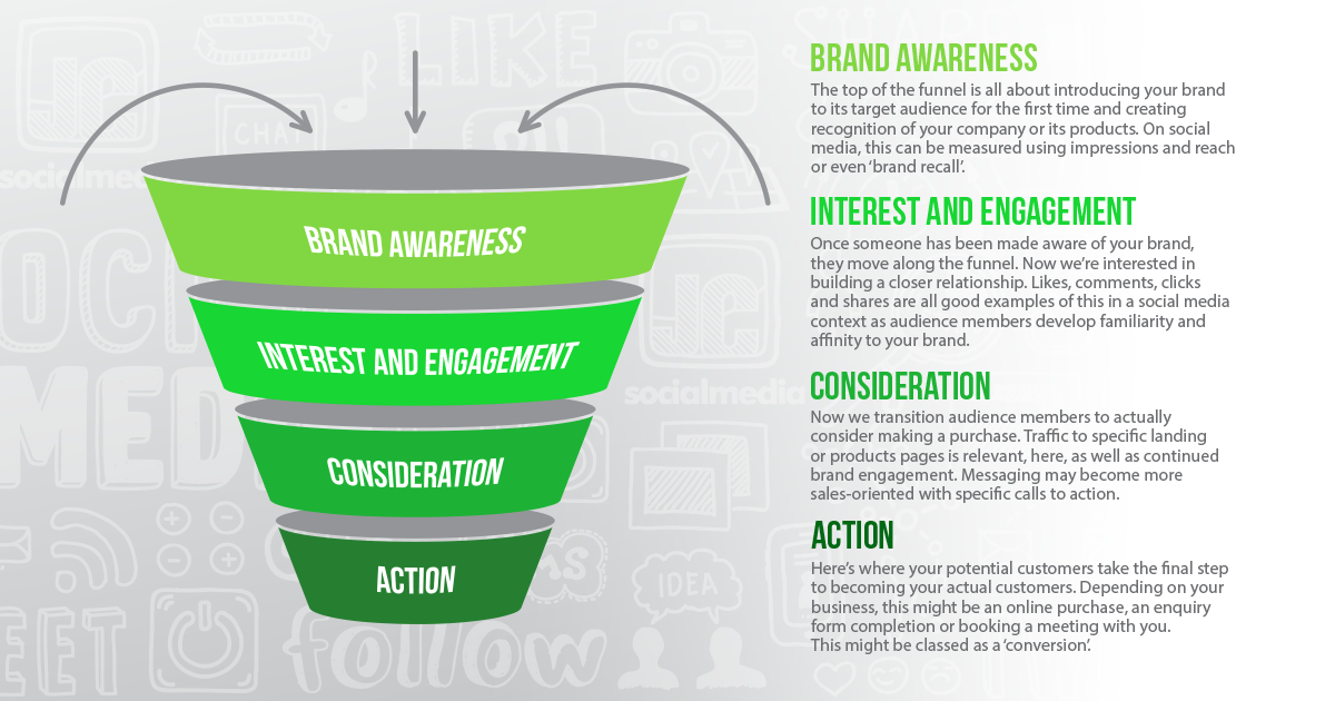The marketing funnel and Facebook