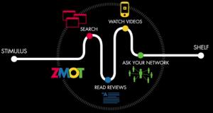 Social media for ZMOT