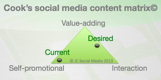 Social media content matrix