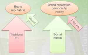 Social media PR