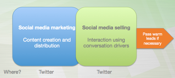 Twitter as a sales tool. Social media marketing and selling