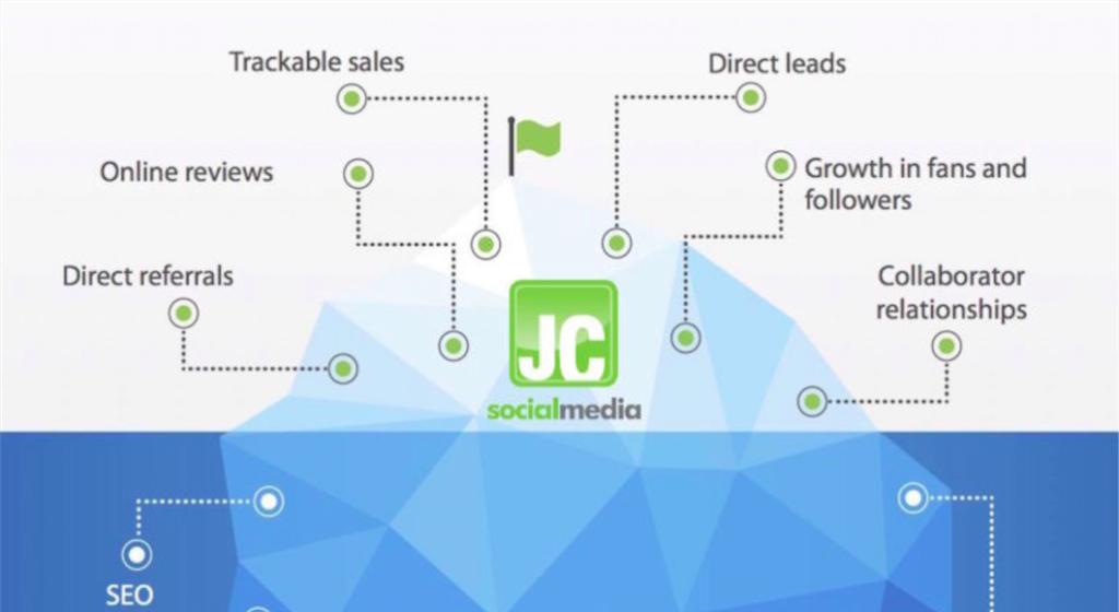 The tip of the social media roi iceberg