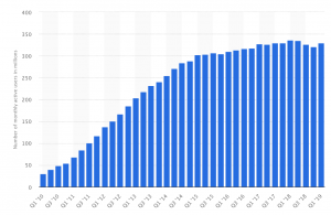 Quarterly data on monthly active users for Twitter
