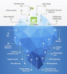The ROI of social media marketing shown as an iceberg