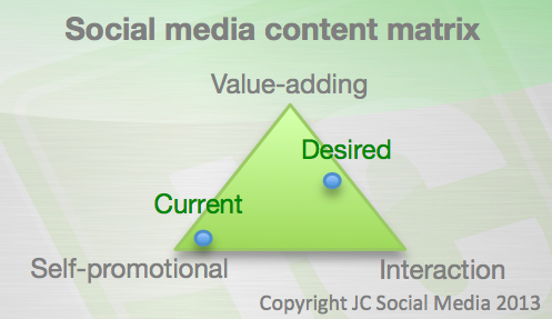 Social media theory: content matrix